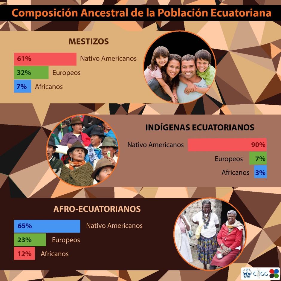 Ancestría Ecuador.jpeg